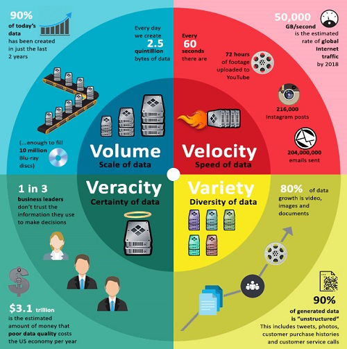 4V's of Big Data